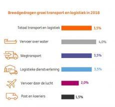 Evofenedex ING vervoersector.